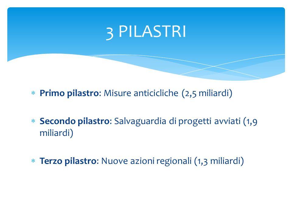 Primo pilastro: Misure anticicliche (2,5 miliardi) Secondo pilastro: Salvaguardia di progetti avviati (1,9 miliardi) Terzo pilastro: Nuove azioni regi