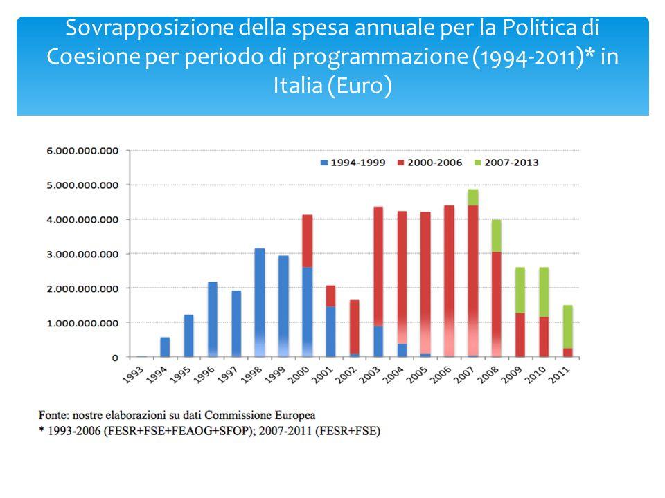 43,6 mld, pari al 73,4% delle risorse Basilicata, Calabria, Campania, Puglia e Sicilia 10 Programmi Operativi Regionali (POR): 2 per ciascuna Regione, luno cofinanziato dal FESR, laltro dal FSE Obiettivo Convergenza/ 1
