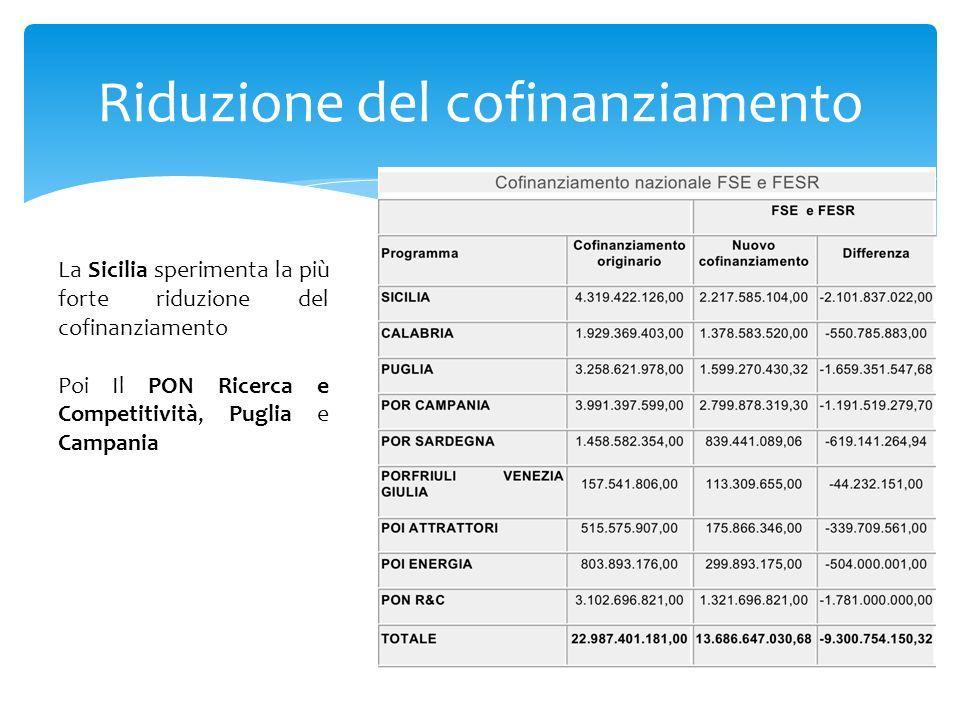 Riduzione del cofinanziamento La Sicilia sperimenta la più forte riduzione del cofinanziamento Poi Il PON Ricerca e Competitività, Puglia e Campania