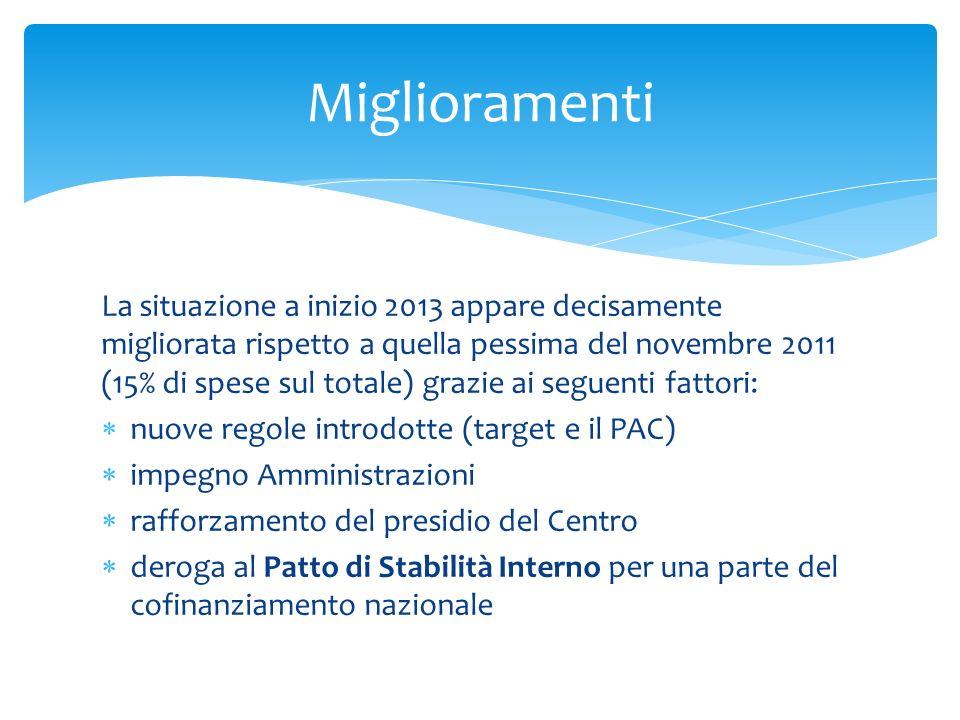 La situazione a inizio 2013 appare decisamente migliorata rispetto a quella pessima del novembre 2011 (15% di spese sul totale) grazie ai seguenti fat