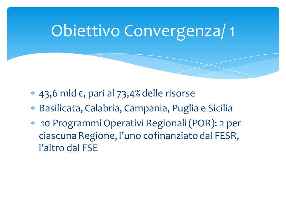 43,6 mld, pari al 73,4% delle risorse Basilicata, Calabria, Campania, Puglia e Sicilia 10 Programmi Operativi Regionali (POR): 2 per ciascuna Regione,