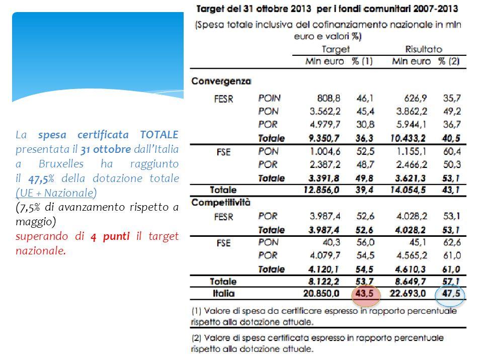 \ La spesa certificata TOTALE presentata il 31 ottobre dallItalia a Bruxelles ha raggiunto il 47,5% della dotazione totale (UE + Nazionale) (7,5% di a