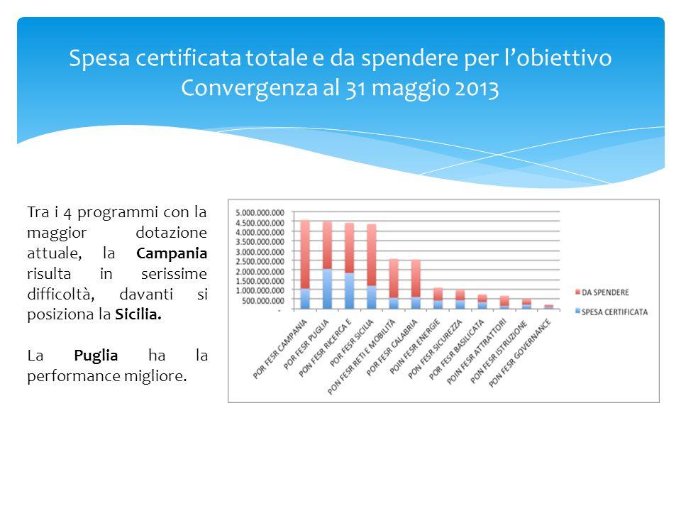 Spesa certificata totale e da spendere per lobiettivo Convergenza al 31 maggio 2013 Tra i 4 programmi con la maggior dotazione attuale, la Campania ri