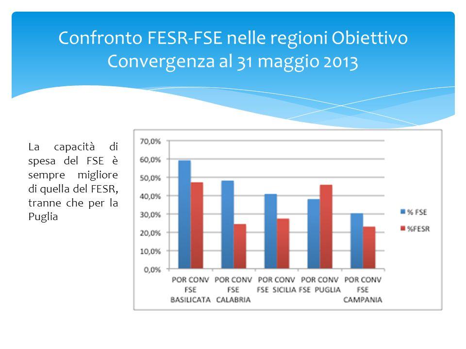 Confronto FESR-FSE nelle regioni Obiettivo Convergenza al 31 maggio 2013 La capacità di spesa del FSE è sempre migliore di quella del FESR, tranne che