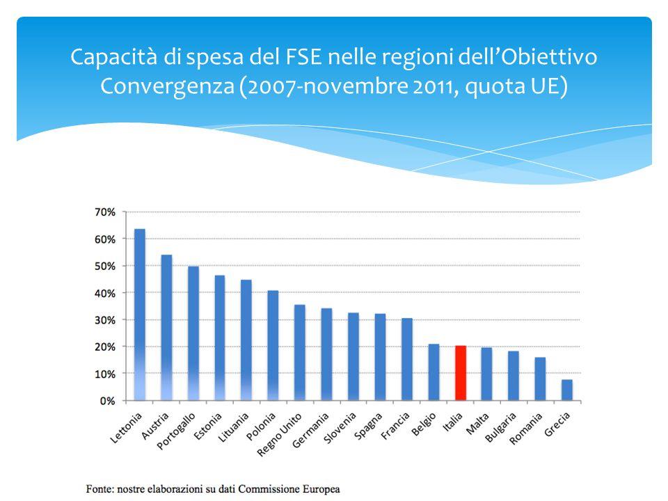 Capacità di spesa del FSE nelle regioni dellObiettivo Convergenza (2007-novembre 2011, quota UE)