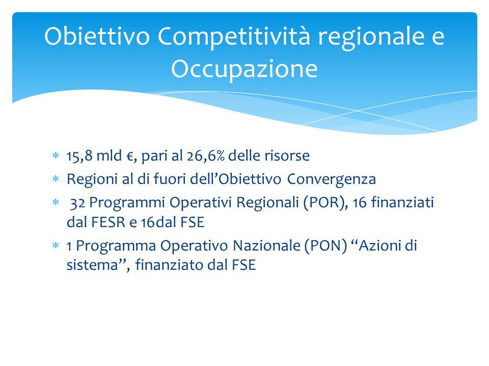 15,8 mld, pari al 26,6% delle risorse Regioni al di fuori dellObiettivo Convergenza 32 Programmi Operativi Regionali (POR), 16 finanziati dal FESR e 1