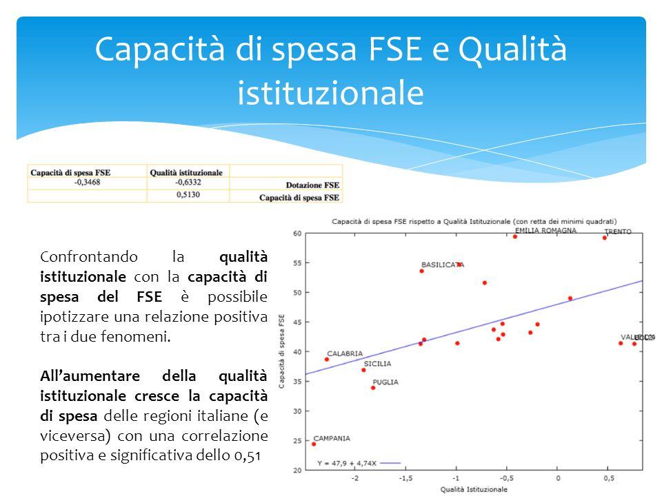 Capacità di spesa FSE e Qualità istituzionale Confrontando la qualità istituzionale con la capacità di spesa del FSE è possibile ipotizzare una rel