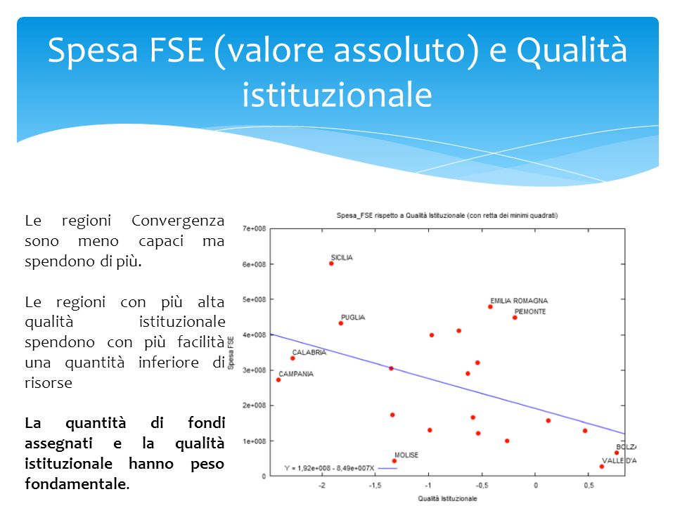 Spesa FSE (valore assoluto) e Qualità istituzionale Le regioni Convergenza sono meno capaci ma spendono di più. Le regioni con più alta qualità istitu