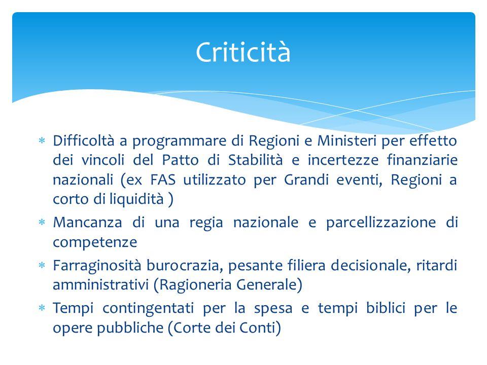 Difficoltà a programmare di Regioni e Ministeri per effetto dei vincoli del Patto di Stabilità e incertezze finanziarie nazionali (ex FAS utilizzato p