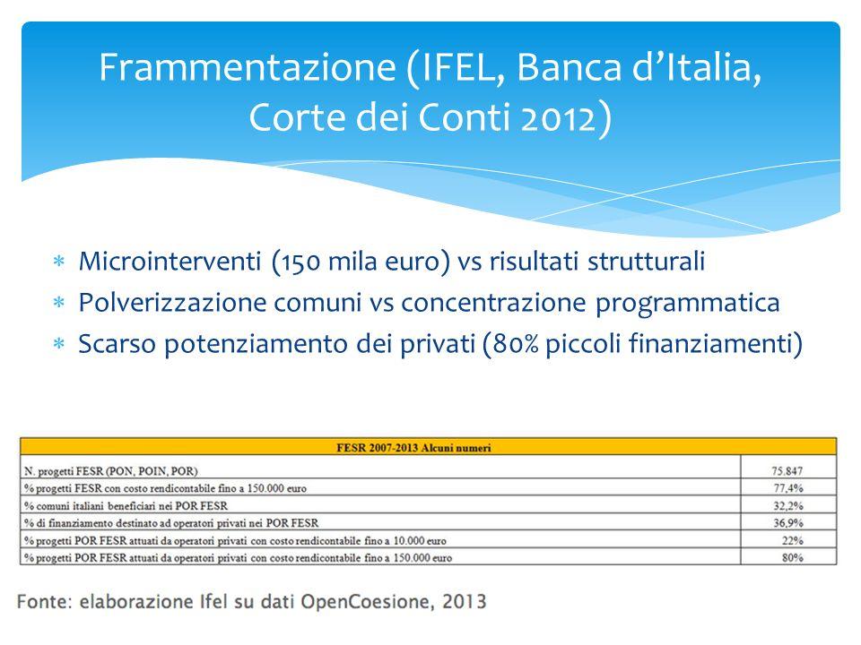 Microinterventi (150 mila euro) vs risultati strutturali Polverizzazione comuni vs concentrazione programmatica Scarso potenziamento dei privati (80%