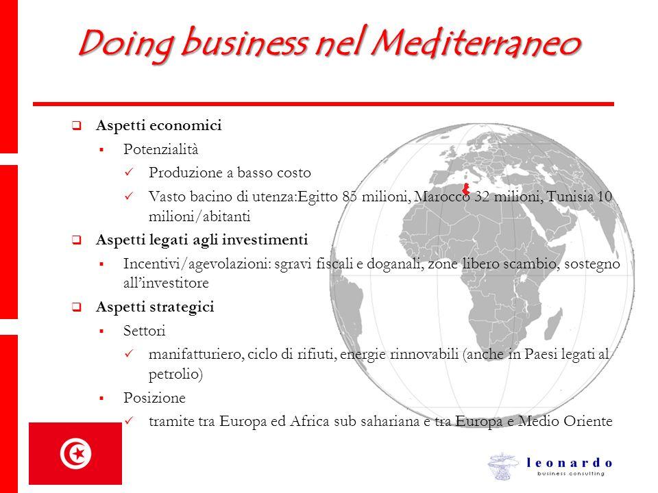 Doing business nel Mediterraneo Aspetti economici Potenzialità Produzione a basso costo Vasto bacino di utenza:Egitto 85 milioni, Marocco 32 milioni,