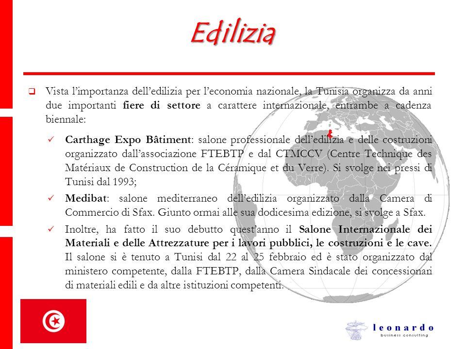Edilizia Vista limportanza delledilizia per leconomia nazionale, la Tunisia organizza da anni due importanti fiere di settore a carattere internaziona