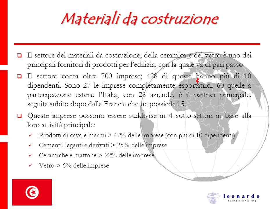 Materiali da costruzione Il settore dei materiali da costruzione, della ceramica e del vetro è uno dei principali fornitori di prodotti per ledilizia,