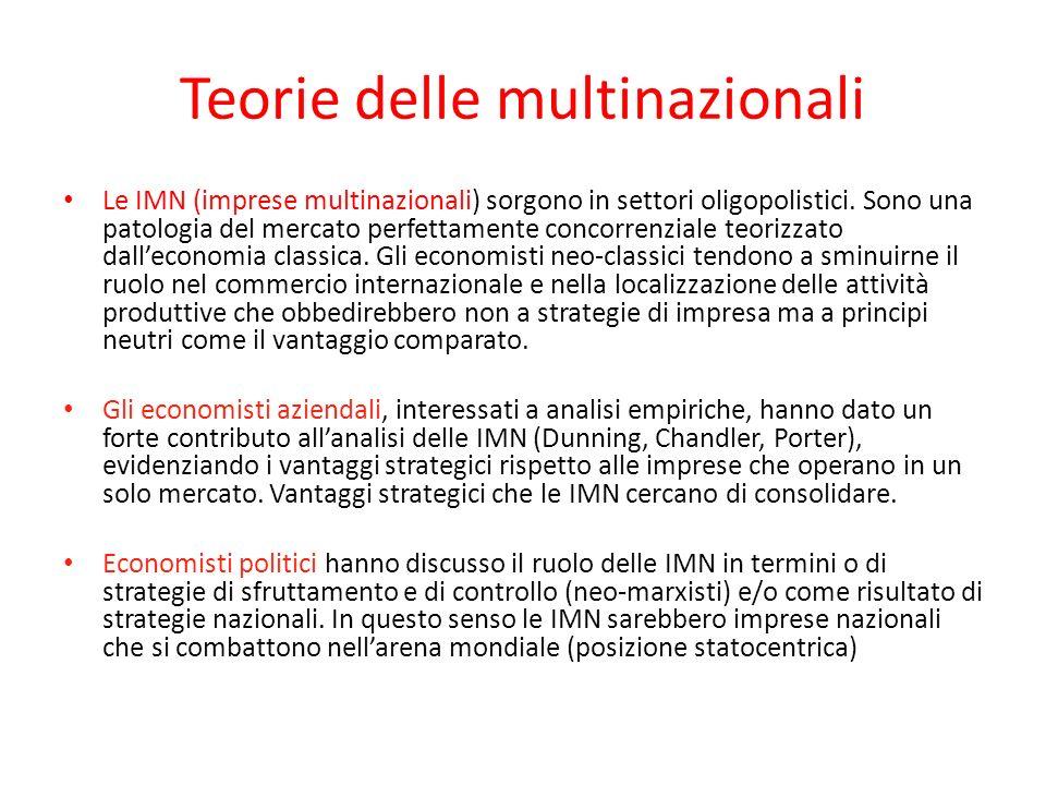 Teorie delle multinazionali Le IMN (imprese multinazionali) sorgono in settori oligopolistici. Sono una patologia del mercato perfettamente concorrenz