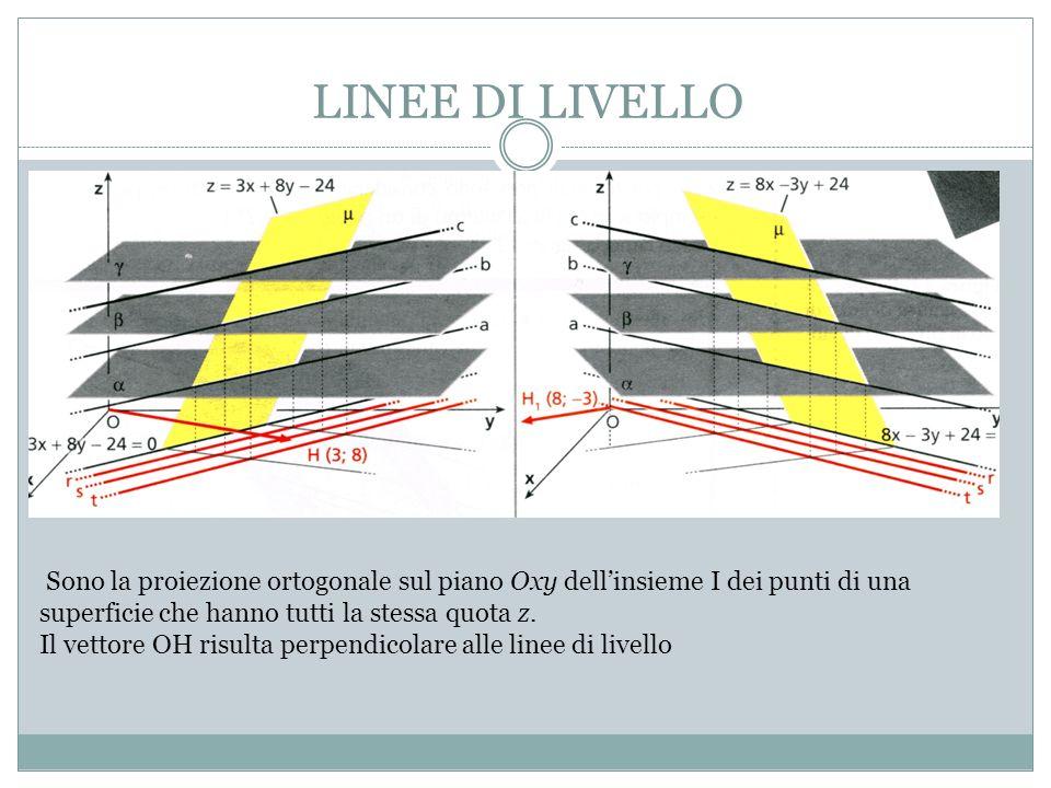 LINEE DI LIVELLO Sono la proiezione ortogonale sul piano Oxy dellinsieme I dei punti di una superficie che hanno tutti la stessa quota z.