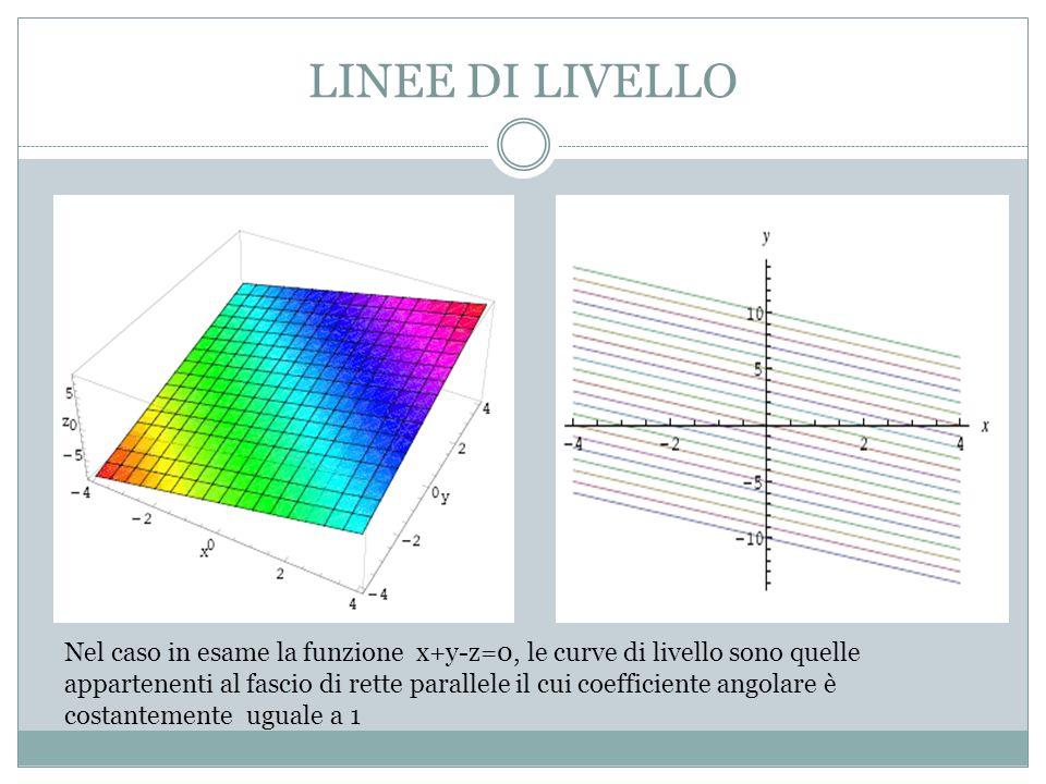 LINEE DI LIVELLO Nel caso in esame la funzione x+y-z=0, le curve di livello sono quelle appartenenti al fascio di rette parallele il cui coefficiente angolare è costantemente uguale a 1
