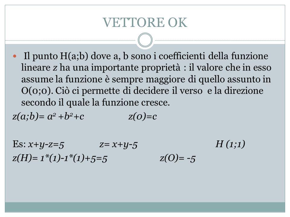 VETTORE OK Il punto H(a;b) dove a, b sono i coefficienti della funzione lineare z ha una importante proprietà : il valore che in esso assume la funzione è sempre maggiore di quello assunto in O(0;0).