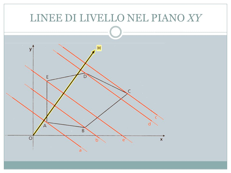 LINEE DI LIVELLO NEL PIANO XY