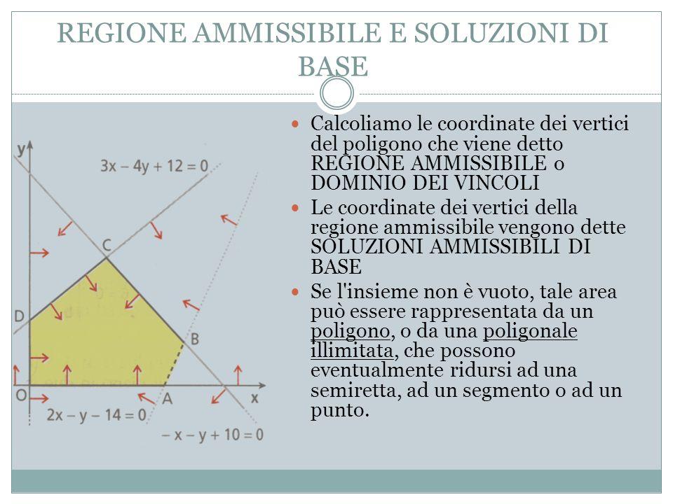 REGIONE AMMISSIBILE E SOLUZIONI DI BASE Calcoliamo le coordinate dei vertici del poligono che viene detto REGIONE AMMISSIBILE o DOMINIO DEI VINCOLI Le coordinate dei vertici della regione ammissibile vengono dette SOLUZIONI AMMISSIBILI DI BASE Se l insieme non è vuoto, tale area può essere rappresentata da un poligono, o da una poligonale illimitata, che possono eventualmente ridursi ad una semiretta, ad un segmento o ad un punto.