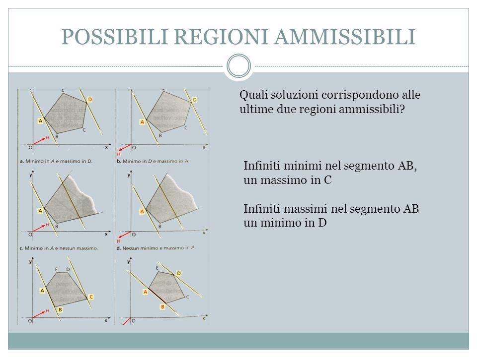 POSSIBILI REGIONI AMMISSIBILI Quali soluzioni corrispondono alle ultime due regioni ammissibili.