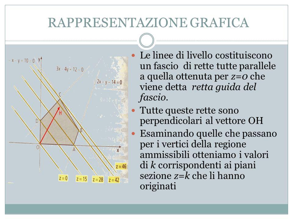 RAPPRESENTAZIONE GRAFICA Le linee di livello costituiscono un fascio di rette tutte parallele a quella ottenuta per z=0 che viene detta retta guida del fascio.