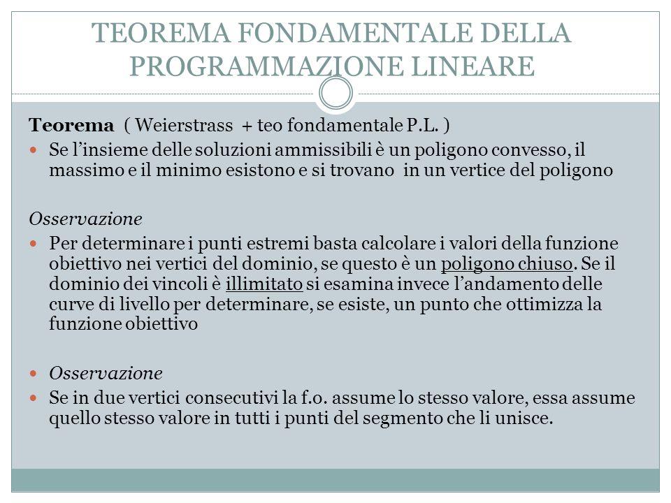 TEOREMA FONDAMENTALE DELLA PROGRAMMAZIONE LINEARE Teorema ( Weierstrass + teo fondamentale P.L.