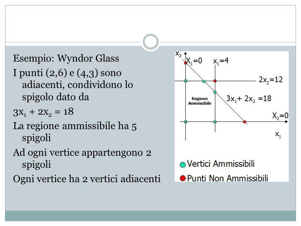 Esempio: Wyndor Glass I punti (2,6) e (4,3) sono adiacenti, condividono lo spigolo dato da 3x 1 + 2x 2 = 18 La regione ammissibile ha 5 spigoli Ad ogni vertice appartengono 2 spigoli Ogni vertice ha 2 vertici adiacenti
