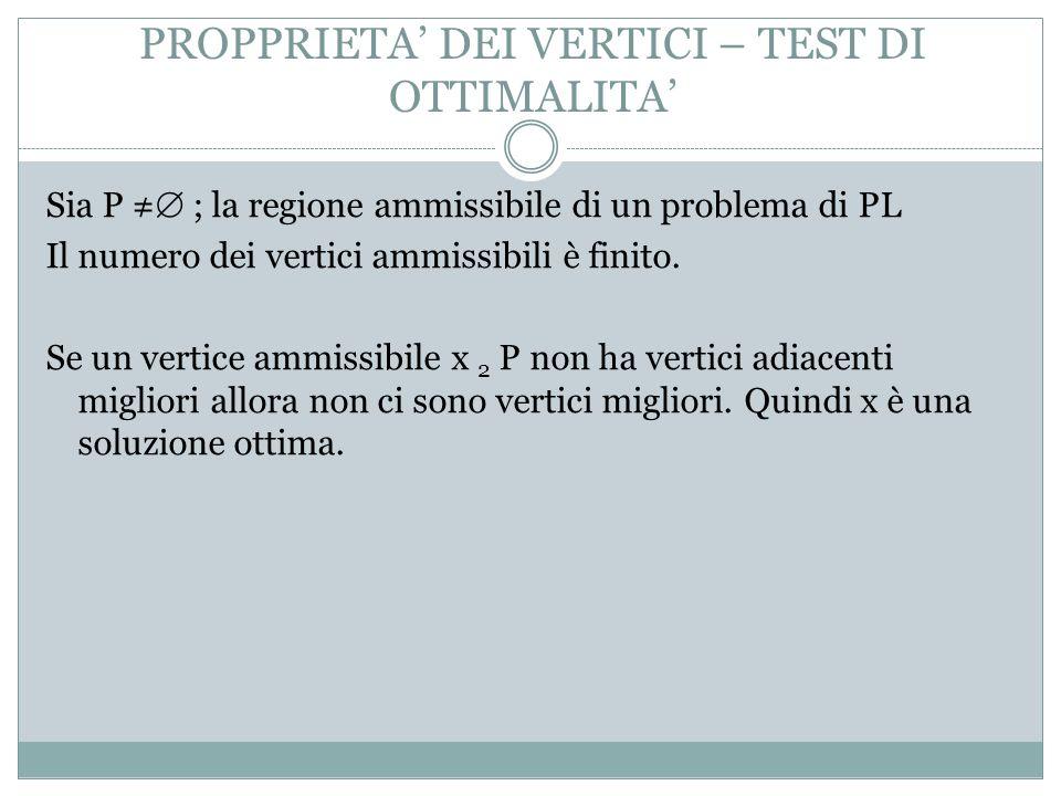 PROPPRIETA DEI VERTICI – TEST DI OTTIMALITA Sia P ; la regione ammissibile di un problema di PL Il numero dei vertici ammissibili è finito.