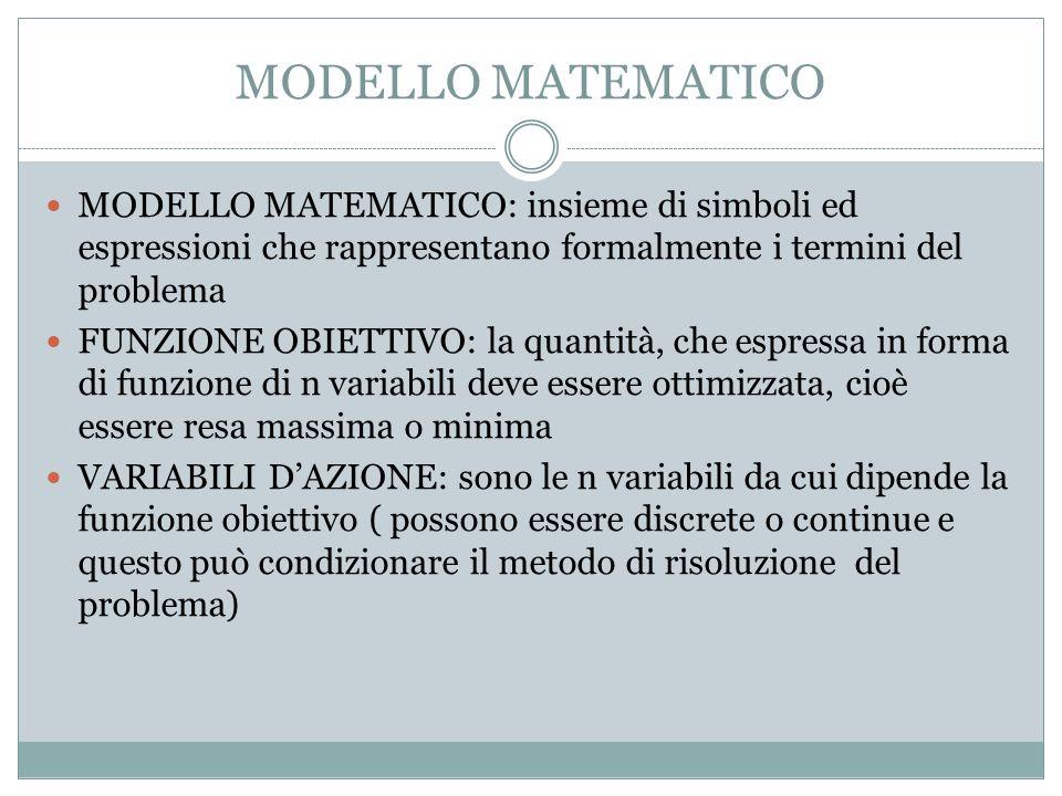 MODELLO MATEMATICO MODELLO MATEMATICO: insieme di simboli ed espressioni che rappresentano formalmente i termini del problema FUNZIONE OBIETTIVO: la quantità, che espressa in forma di funzione di n variabili deve essere ottimizzata, cioè essere resa massima o minima VARIABILI DAZIONE: sono le n variabili da cui dipende la funzione obiettivo ( possono essere discrete o continue e questo può condizionare il metodo di risoluzione del problema)
