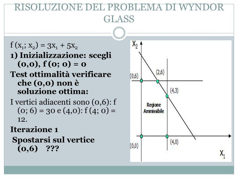 RISOLUZIONE DEL PROBLEMA DI WYNDOR GLASS f (x 1 ; x 2 ) = 3x 1 + 5x 2 1) Inizializzazione: scegli (0,0), f (0; 0) = 0 Test ottimalità verificare che (0,0) non è soluzione ottima: I vertici adiacenti sono (0,6): f (0; 6) = 30 e (4,0): f (4; 0) = 12.
