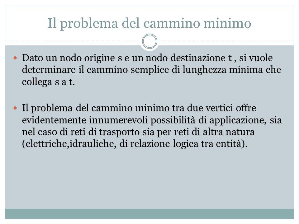 Il problema del cammino minimo Dato un nodo origine s e un nodo destinazione t, si vuole determinare il cammino semplice di lunghezza minima che collega s a t.