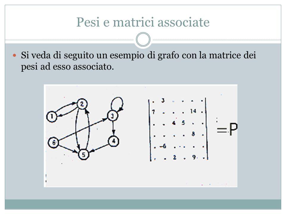Pesi e matrici associate Si veda di seguito un esempio di grafo con la matrice dei pesi ad esso associato.