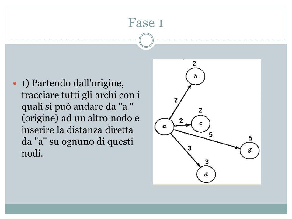 Fase 1 1) Partendo dall origine, tracciare tutti gli archi con i quali si può andare da a (origine) ad un altro nodo e inserire la distanza diretta da a su ognuno di questi nodi.