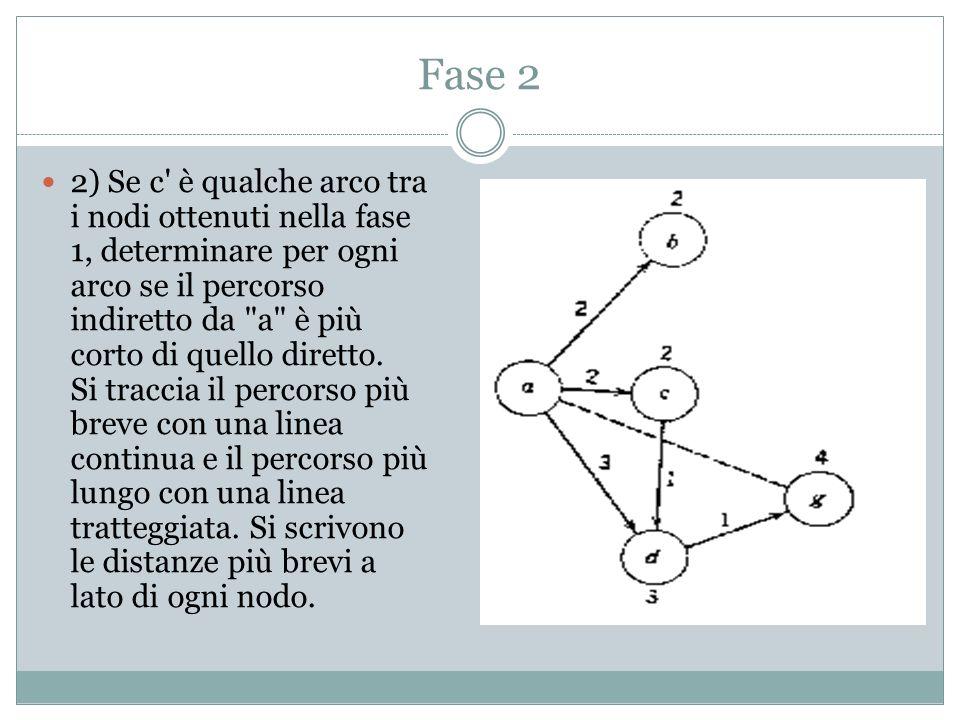 Fase 2 2) Se c è qualche arco tra i nodi ottenuti nella fase 1, determinare per ogni arco se il percorso indiretto da a è più corto di quello diretto.