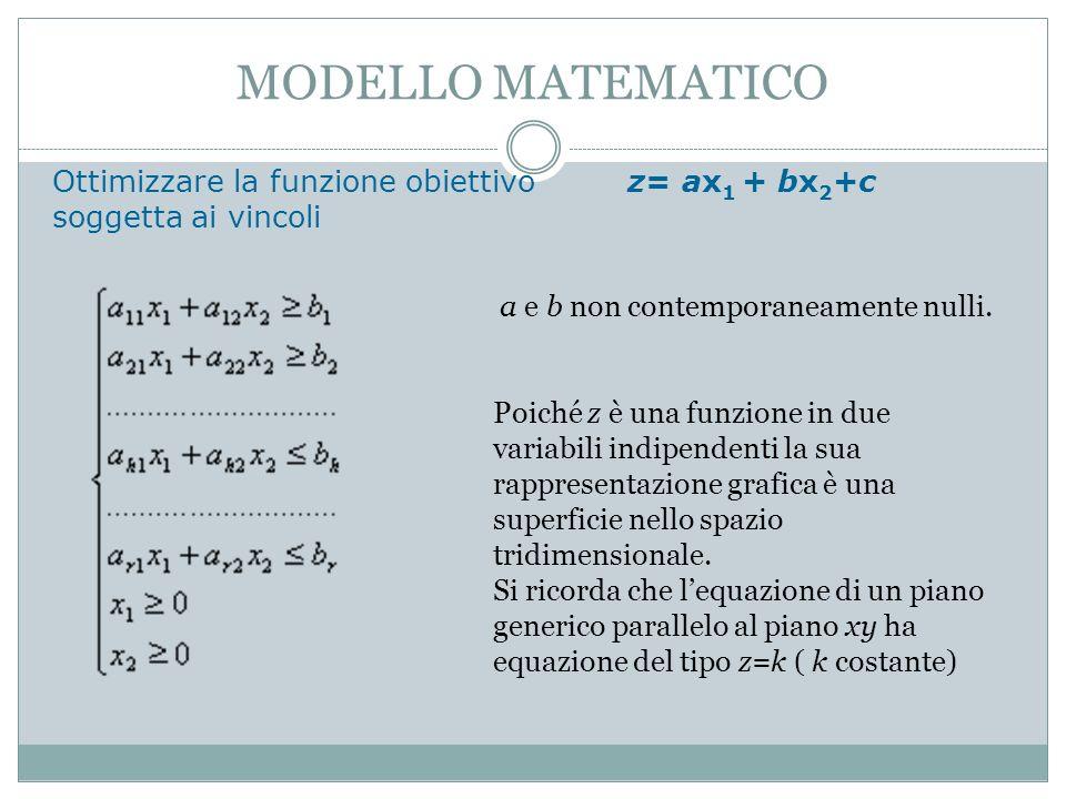 MODELLO MATEMATICO Ottimizzare la funzione obiettivo z= ax 1 + bx 2 +c soggetta ai vincoli a e b non contemporaneamente nulli.