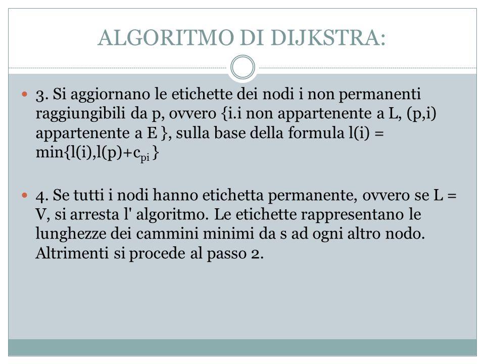 ALGORITMO DI DIJKSTRA: 3.