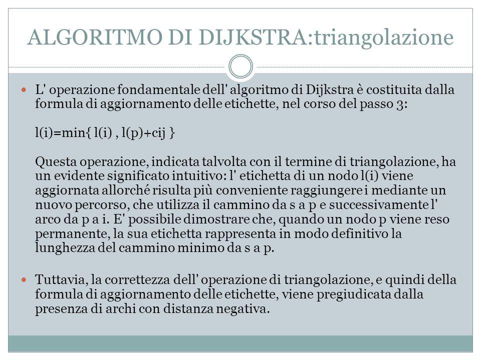 ALGORITMO DI DIJKSTRA:triangolazione L operazione fondamentale dell algoritmo di Dijkstra è costituita dalla formula di aggiornamento delle etichette, nel corso del passo 3: l(i)=min{ l(i), l(p)+cij } Questa operazione, indicata talvolta con il termine di triangolazione, ha un evidente significato intuitivo: l etichetta di un nodo l(i) viene aggiornata allorché risulta più conveniente raggiungere i mediante un nuovo percorso, che utilizza il cammino da s a p e successivamente l arco da p a i.