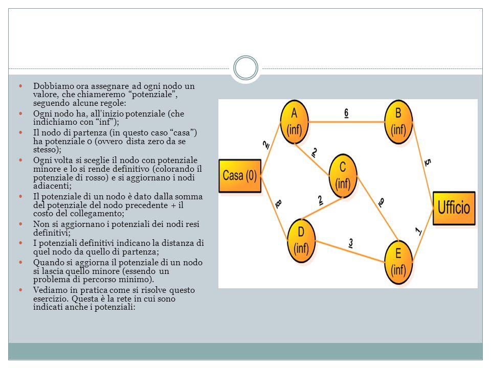 Dobbiamo ora assegnare ad ogni nodo un valore, che chiameremo potenziale, seguendo alcune regole: Ogni nodo ha, all inizio potenziale (che indichiamo con inf); Il nodo di partenza (in questo caso casa) ha potenziale 0 (ovvero dista zero da se stesso); Ogni volta si sceglie il nodo con potenziale minore e lo si rende definitivo (colorando il potenziale di rosso) e si aggiornano i nodi adiacenti; Il potenziale di un nodo è dato dalla somma del potenziale del nodo precedente + il costo del collegamento; Non si aggiornano i potenziali dei nodi resi definitivi; I potenziali definitivi indicano la distanza di quel nodo da quello di partenza; Quando si aggiorna il potenziale di un nodo si lascia quello minore (essendo un problema di percorso minimo).