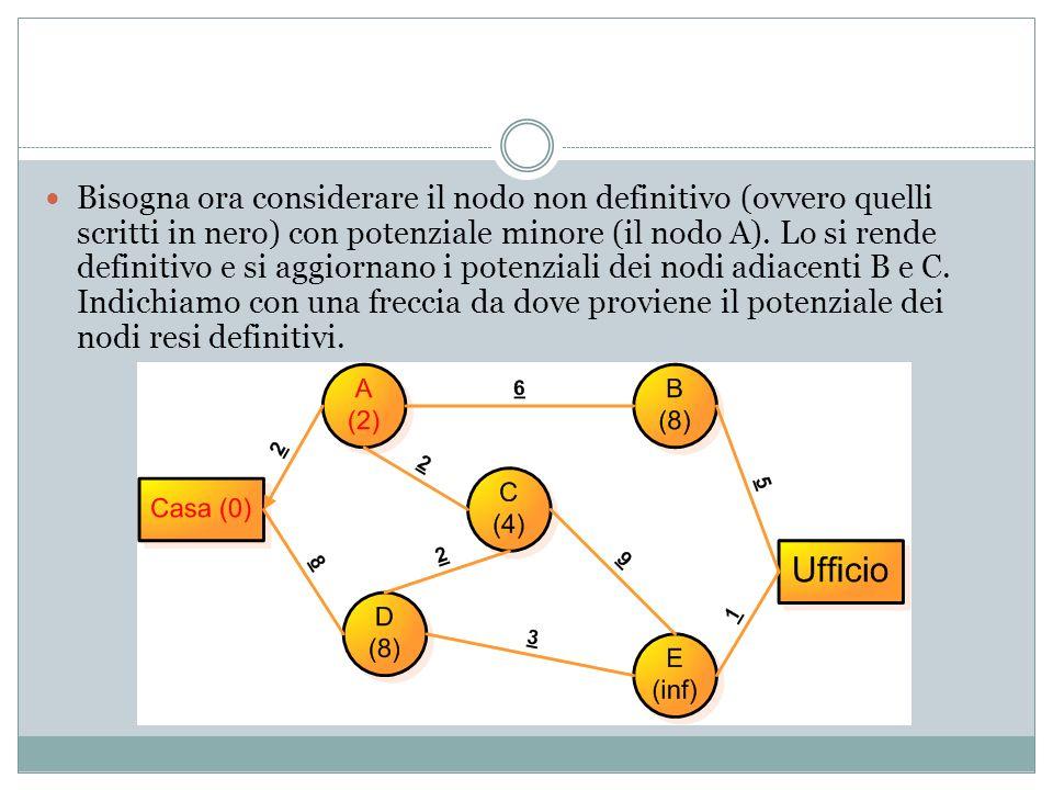 Bisogna ora considerare il nodo non definitivo (ovvero quelli scritti in nero) con potenziale minore (il nodo A).