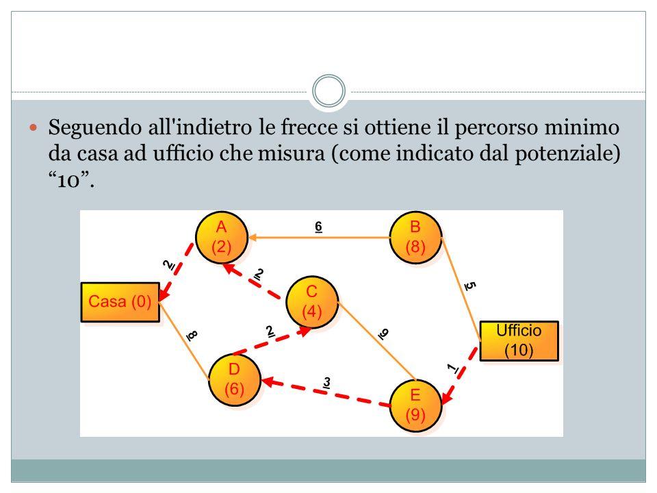 Seguendo all indietro le frecce si ottiene il percorso minimo da casa ad ufficio che misura (come indicato dal potenziale) 10.