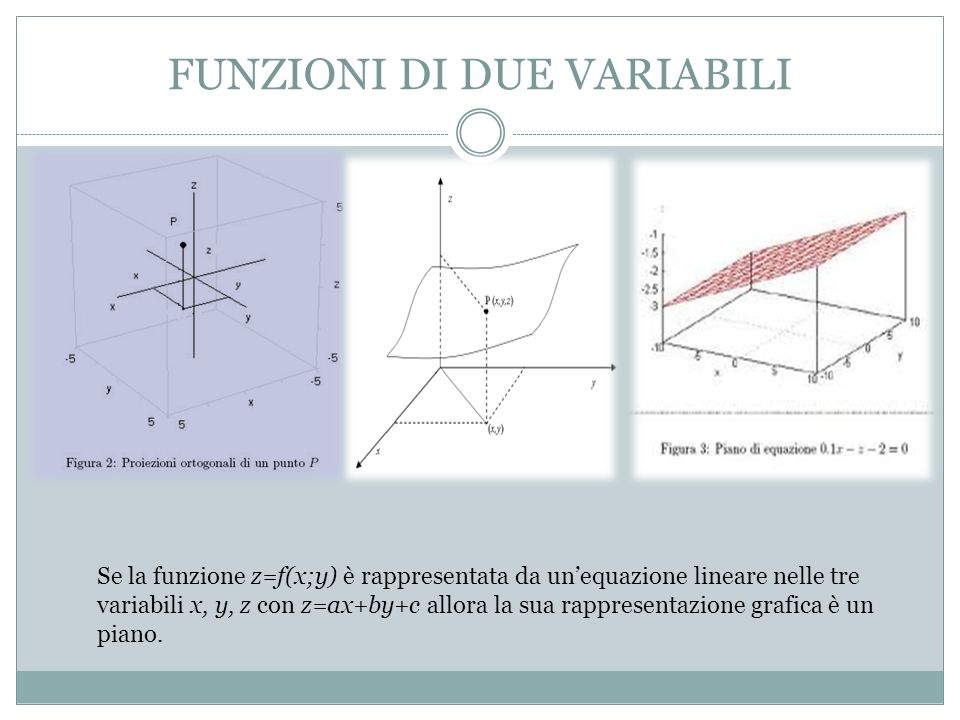 FUNZIONI DI DUE VARIABILI Se la funzione z=f(x;y) è rappresentata da unequazione lineare nelle tre variabili x, y, z con z=ax+by+c allora la sua rappresentazione grafica è un piano.