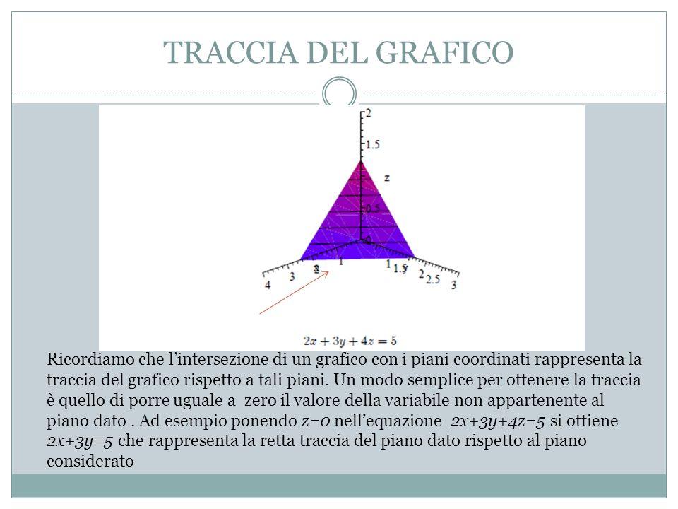 TRACCIA DEL GRAFICO Ricordiamo che lintersezione di un grafico con i piani coordinati rappresenta la traccia del grafico rispetto a tali piani.
