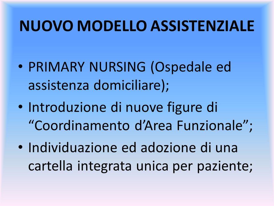 NUOVO MODELLO ASSISTENZIALE PRIMARY NURSING (Ospedale ed assistenza domiciliare); Introduzione di nuove figure di Coordinamento dArea Funzionale; Indi