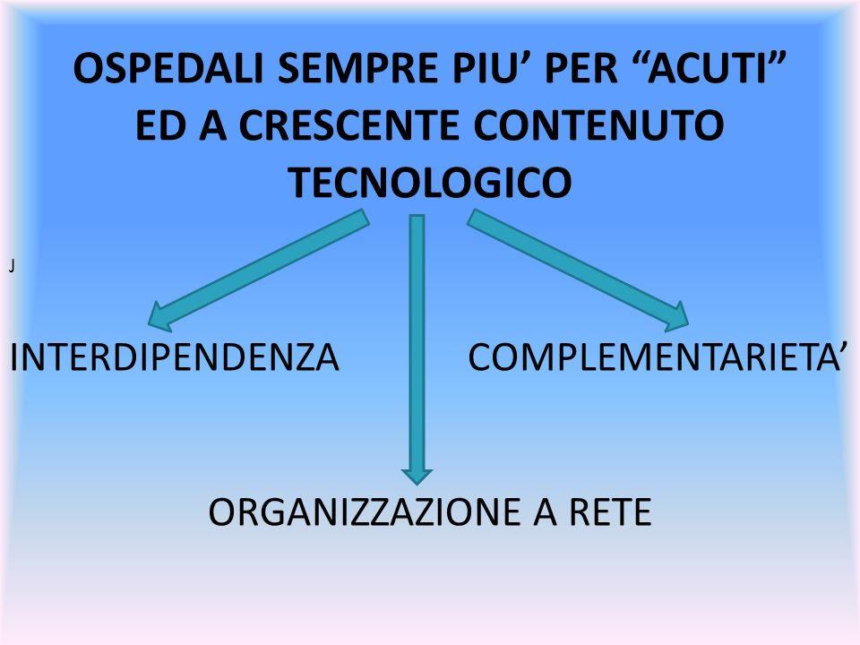 OSPEDALI SEMPRE PIU PER ACUTI ED A CRESCENTE CONTENUTO TECNOLOGICO J INTERDIPENDENZA COMPLEMENTARIETA ORGANIZZAZIONE A RETE