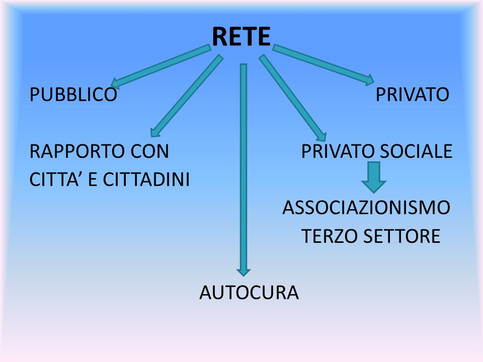 RETE PUBBLICO PRIVATO RAPPORTO CON PRIVATO SOCIALE CITTA E CITTADINI ASSOCIAZIONISMO TERZO SETTORE AUTOCURA