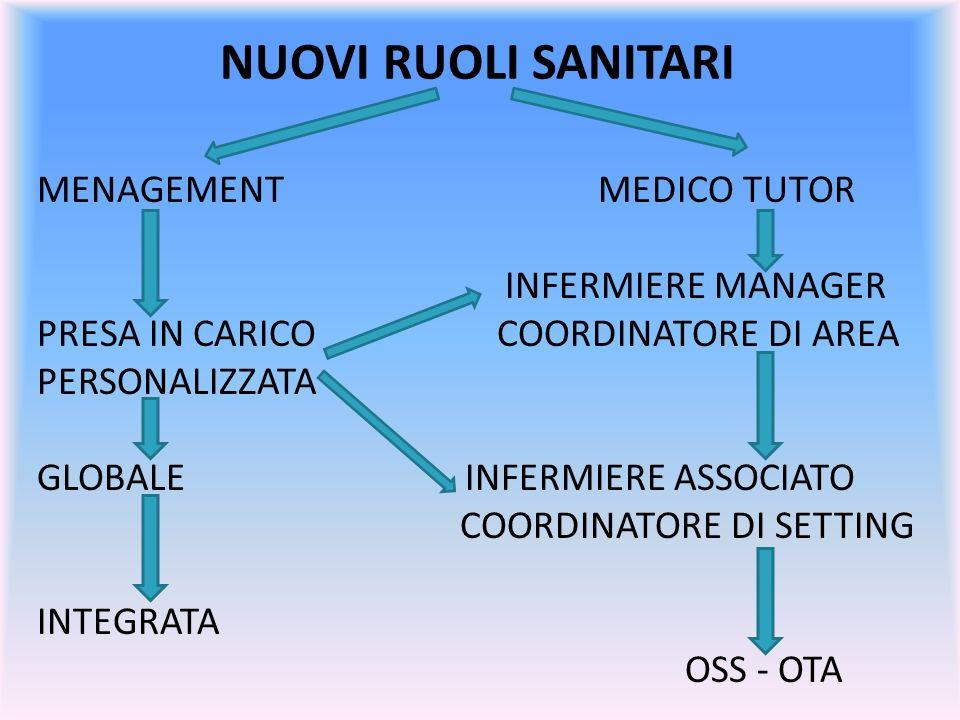 NUOVI RUOLI SANITARI MENAGEMENT MEDICO TUTOR INFERMIERE MANAGER PRESA IN CARICO COORDINATORE DI AREA PERSONALIZZATA GLOBALE INFERMIERE ASSOCIATO COORD