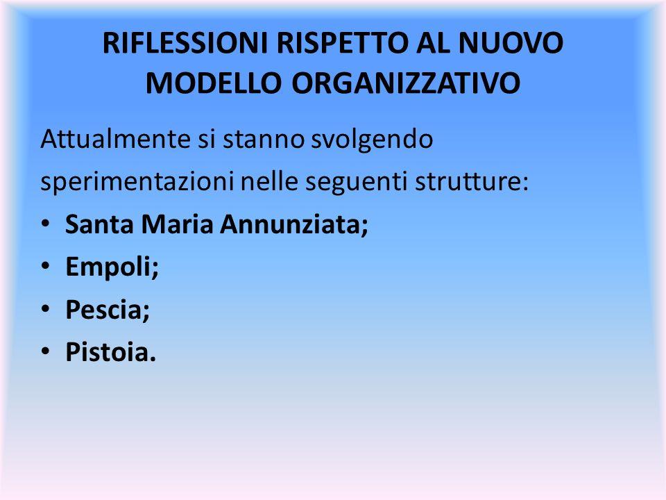 RIFLESSIONI RISPETTO AL NUOVO MODELLO ORGANIZZATIVO Attualmente si stanno svolgendo sperimentazioni nelle seguenti strutture: Santa Maria Annunziata;