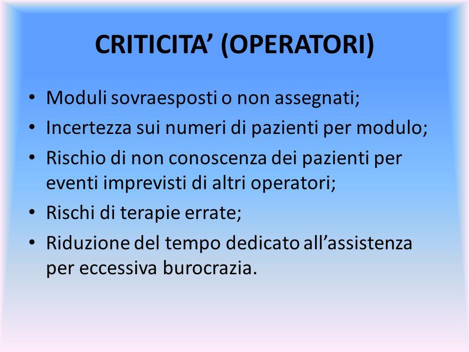 CRITICITA (OPERATORI) Moduli sovraesposti o non assegnati; Incertezza sui numeri di pazienti per modulo; Rischio di non conoscenza dei pazienti per ev
