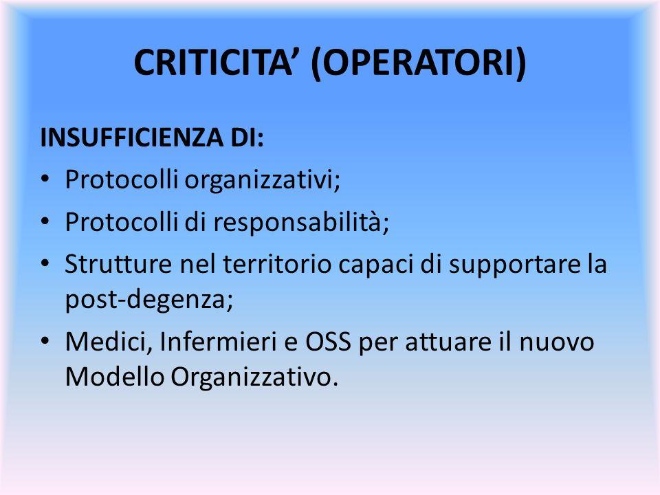 CRITICITA (OPERATORI) INSUFFICIENZA DI: Protocolli organizzativi; Protocolli di responsabilità; Strutture nel territorio capaci di supportare la post-