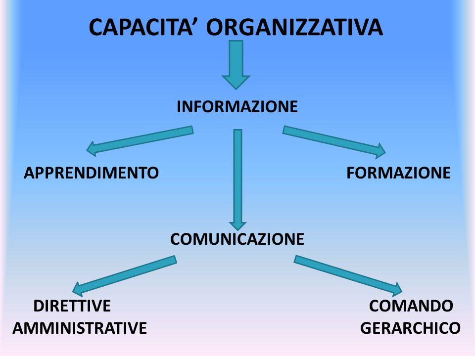 CAPACITA ORGANIZZATIVA INFORMAZIONE APPRENDIMENTO FORMAZIONE COMUNICAZIONE DIRETTIVE COMANDO AMMINISTRATIVE GERARCHICO